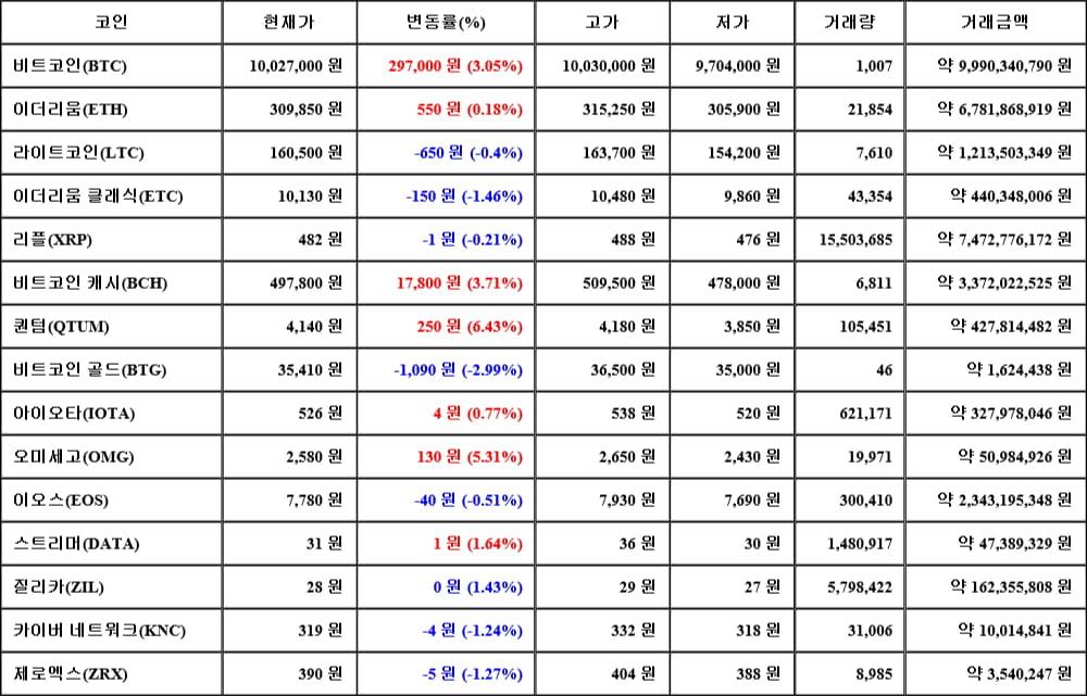 [가상화폐 뉴스] 06월 14일 19시 00분 비트코인(3.05%), 퀀텀(6.43%), 비트코인 골드(-2.99%)