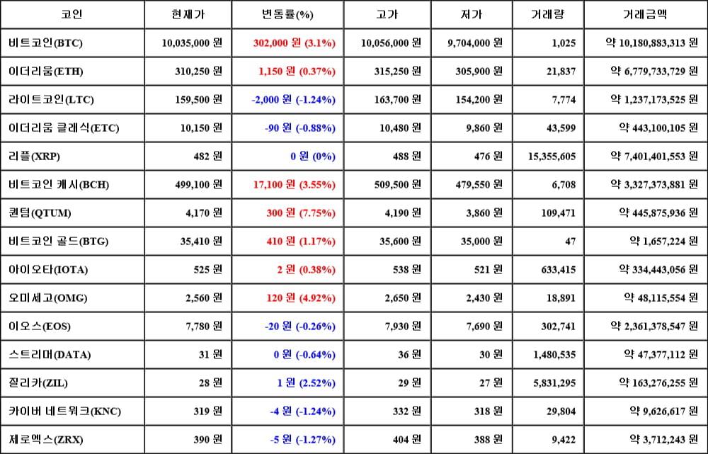 [가상화폐 뉴스] 06월 14일 20시 30분 비트코인(3.1%), 퀀텀(7.75%), 제로엑스(-1.27%)