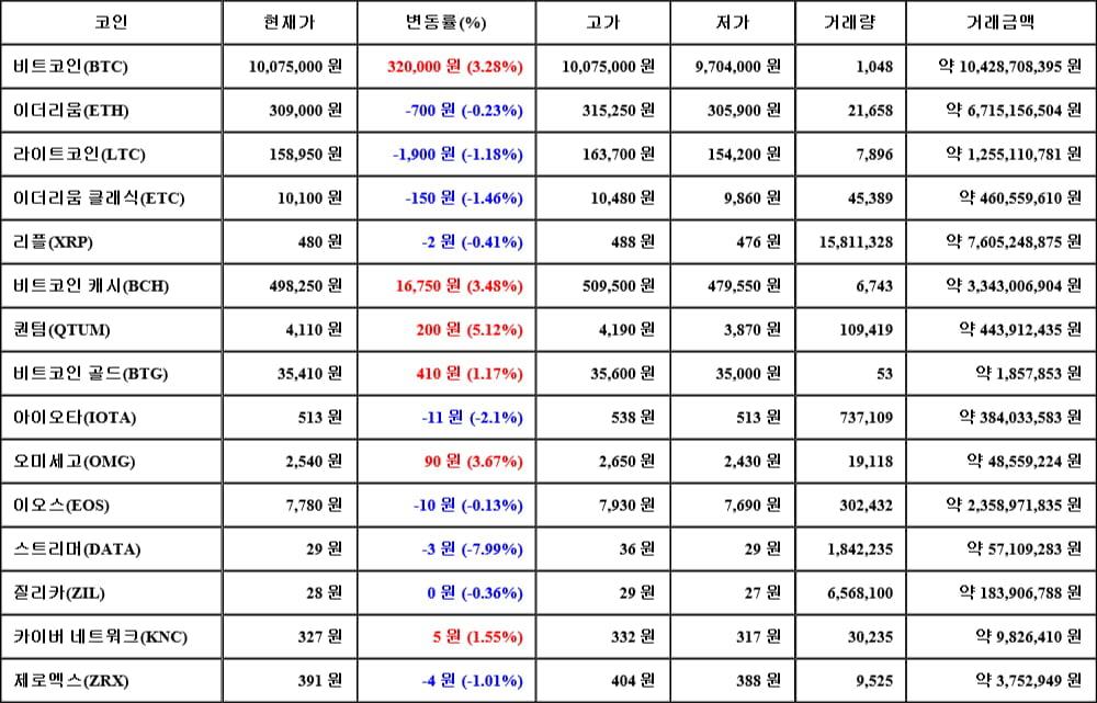 [가상화폐 뉴스] 06월 14일 21시 30분 비트코인(3.28%), 퀀텀(5.12%), 스트리머(-7.99%)