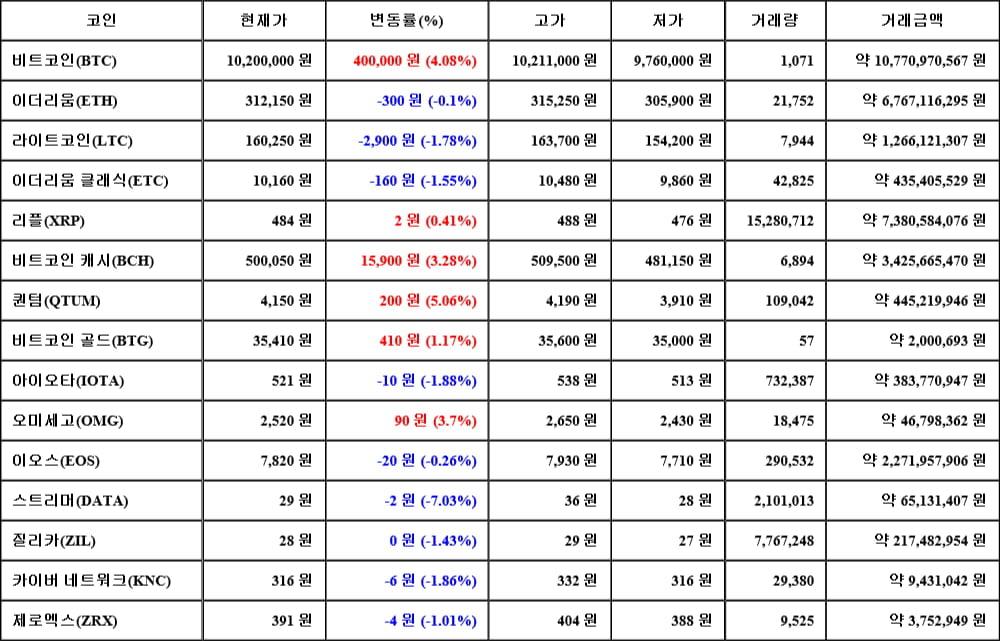 [가상화폐 뉴스] 06월 14일 22시 30분 비트코인(4.08%), 퀀텀(5.06%), 스트리머(-7.03%)