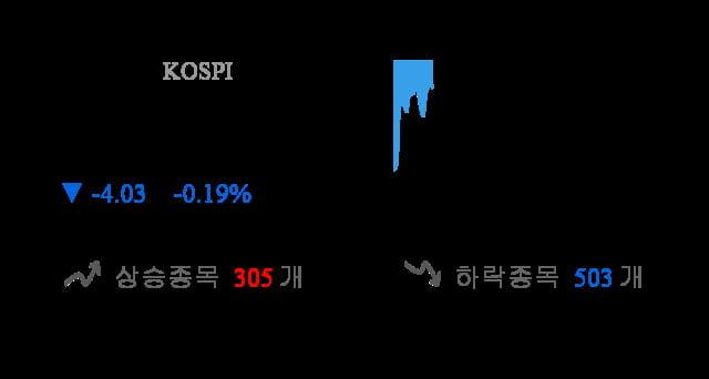 [이 시각 코스피] 코스피 현재 2099.12p 하락세 지속