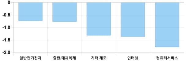 [이 시각 코스닥] 코스닥 현재 726.84p 상승세 지속