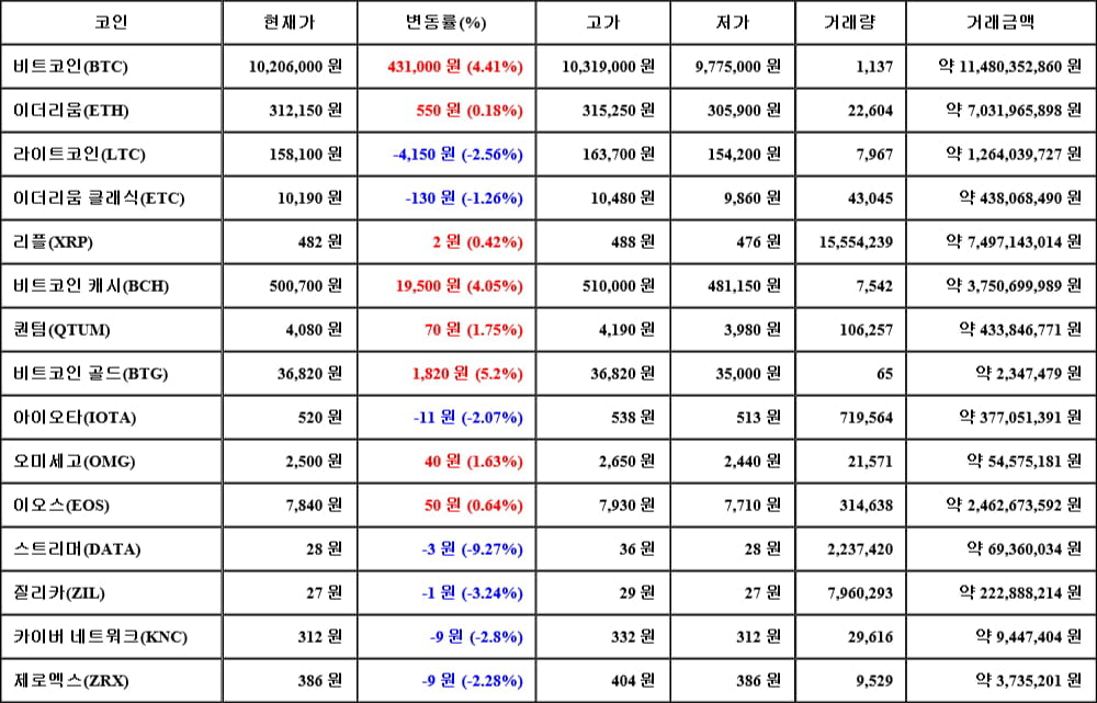 [가상화폐 뉴스] 06월 14일 23시 30분 비트코인(4.41%), 비트코인 골드(5.2%), 스트리머(-9.27%)