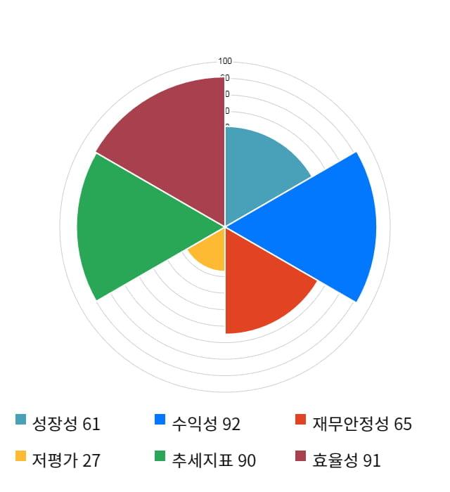 NICE평가정보, 52주 신고가 경신... 전일 대비 8% 상승