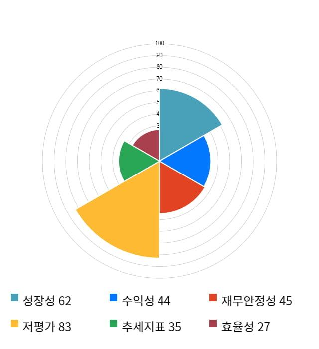 고려제강, 전일 대비 약 5% 상승한 24,650원
