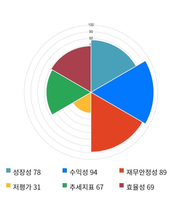 인바디, 전일 대비 약 3% 상승한 27,850원