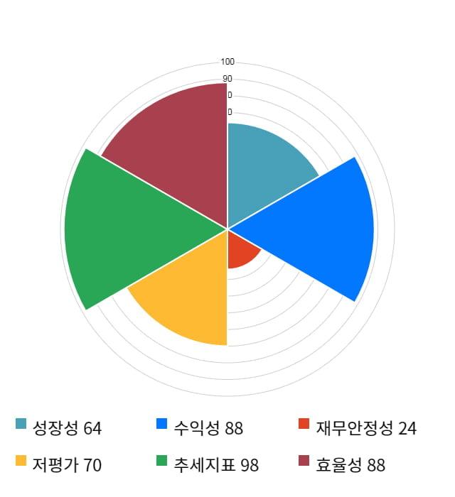 도이치모터스, 전일 대비 약 5% 하락한 12,200원