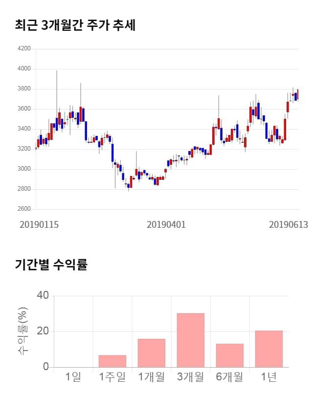 부국철강, 전일 대비 약 6% 상승한 4,035원