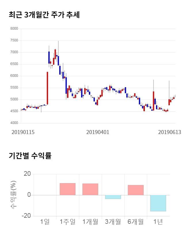 DSR제강, 전일 대비 약 4% 상승한 5,350원