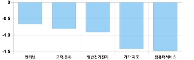 [이 시각 코스닥] 코스닥 현재 726.96p 상승세 지속