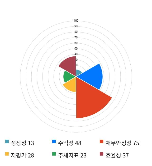 유니테스트, 전일 대비 약 3% 하락한 12,050원
