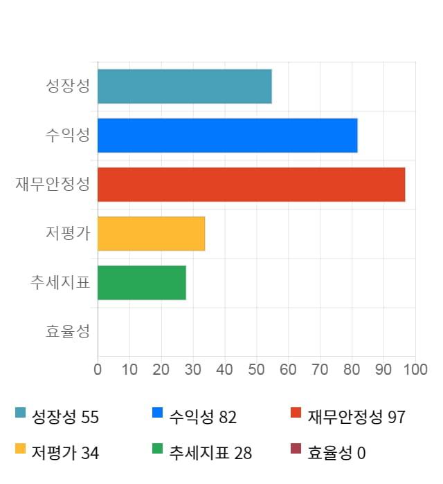 린드먼아시아, 전일 대비 약 5% 상승한 5,090원
