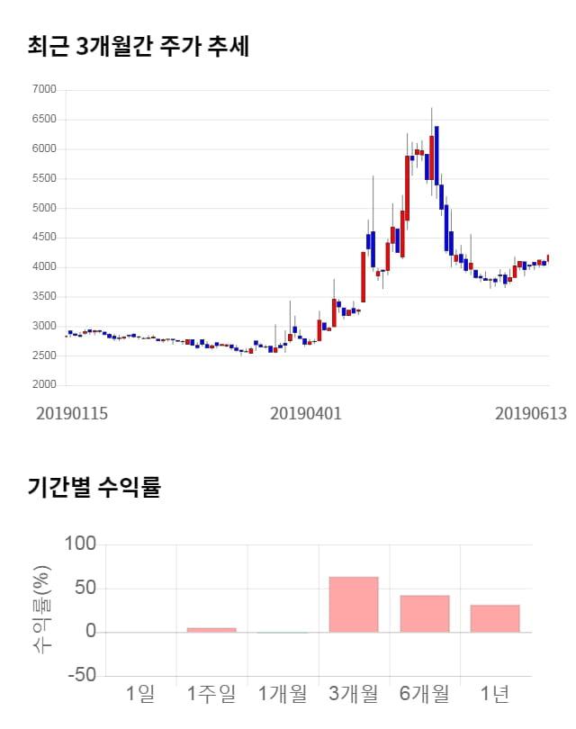 청호컴넷, 전일 대비 약 3% 하락한 4,070원