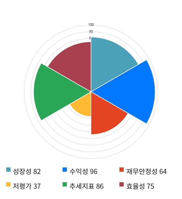 쿠쿠홈시스, 52주 신고가 경신... 전일 대비 6% 상승