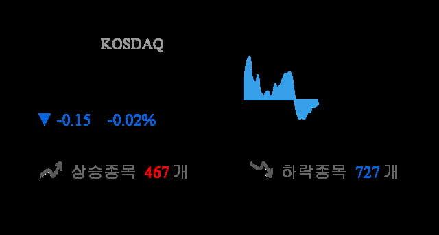 [이 시각 코스닥] 코스닥 현재 726.53p 하락 반전