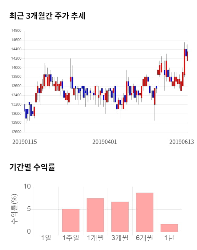 KISCO홀딩스, 52주 신고가 경신... 전일 대비 3% 상승