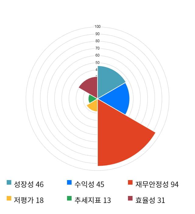 CMG제약, 전일 대비 약 4% 상승한 3,680원