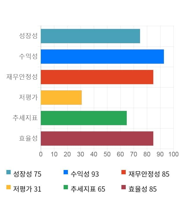 한국기업평가, 52주 신고가 경신... 전일 대비 2% 상승
