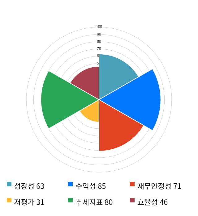 유비쿼스, 10% 급등... 전일 보다 4,650원 상승한 51,000원