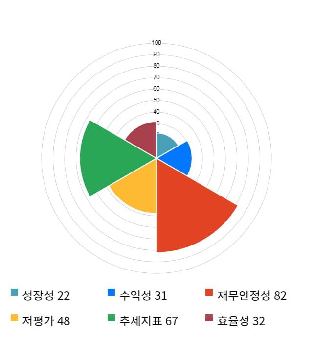 SBS콘텐츠허브, 전일 대비 약 6% 상승한 6,790원