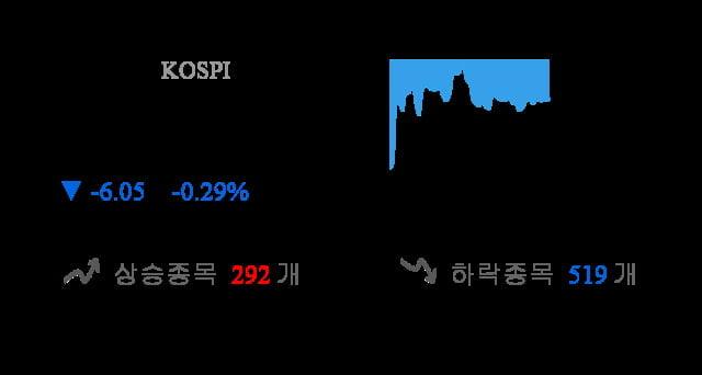 [이 시각 코스피] 코스피 현재 2097.1p 하락세 지속