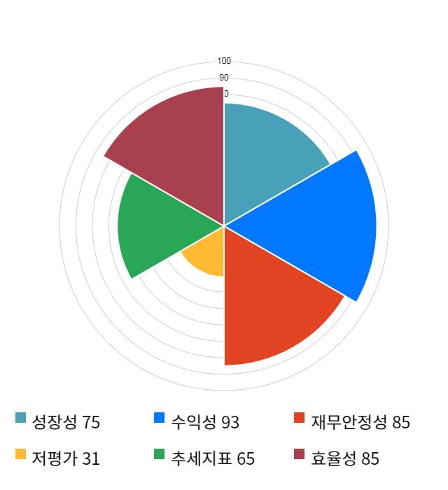 한국기업평가, 전일 대비 약 3% 상승한 64,900원