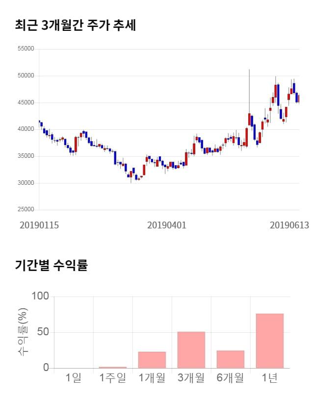 유비쿼스, 52주 신고가 경신... 전일 대비 11% 상승