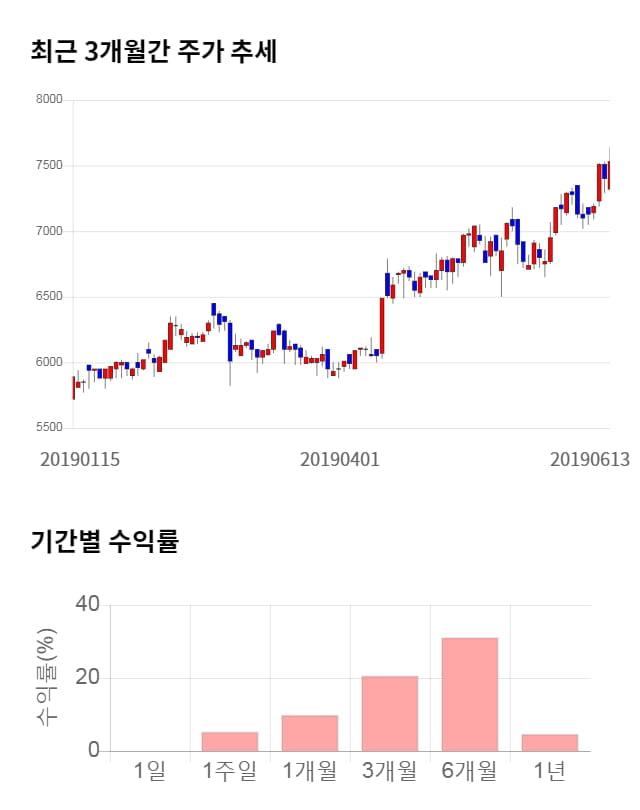 LS전선아시아, 52주 신고가 경신... 전일 대비 3% 상승