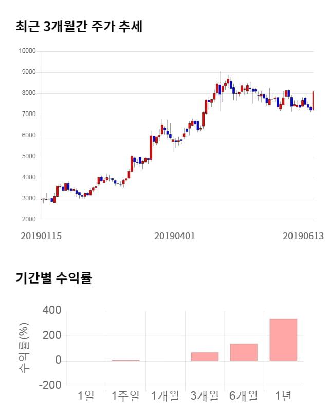 지어소프트, 52주 신고가 경신... 전일 대비 12% 상승