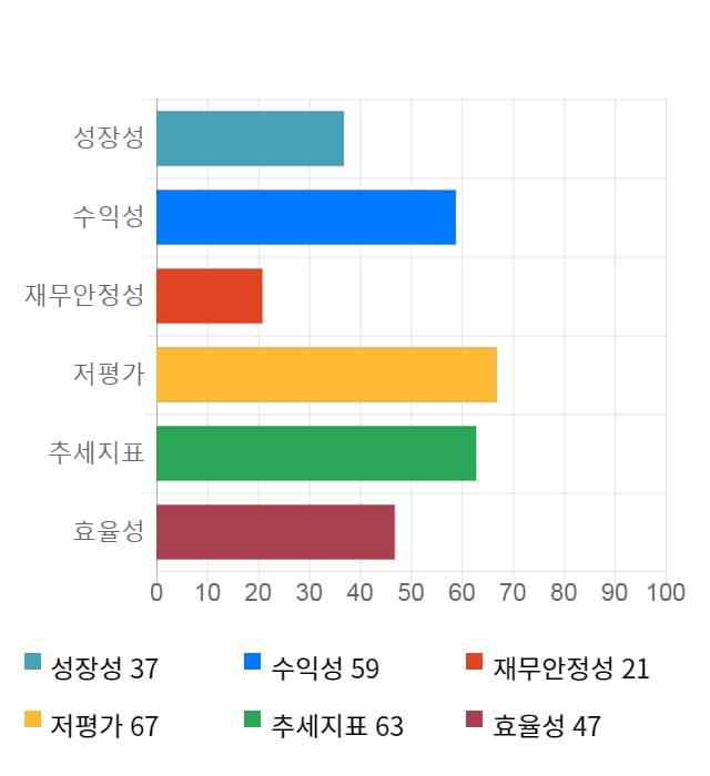 SKC, 5거래일 연속 상승... 전일 대비 6% 상승
