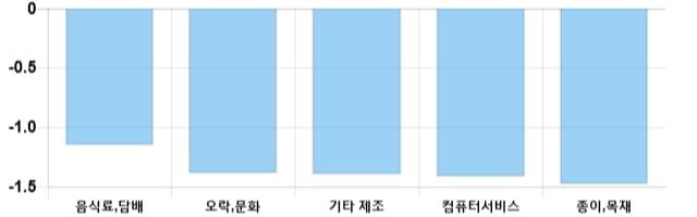 [이 시각 코스닥] 코스닥 현재 725.43p 하락 반전