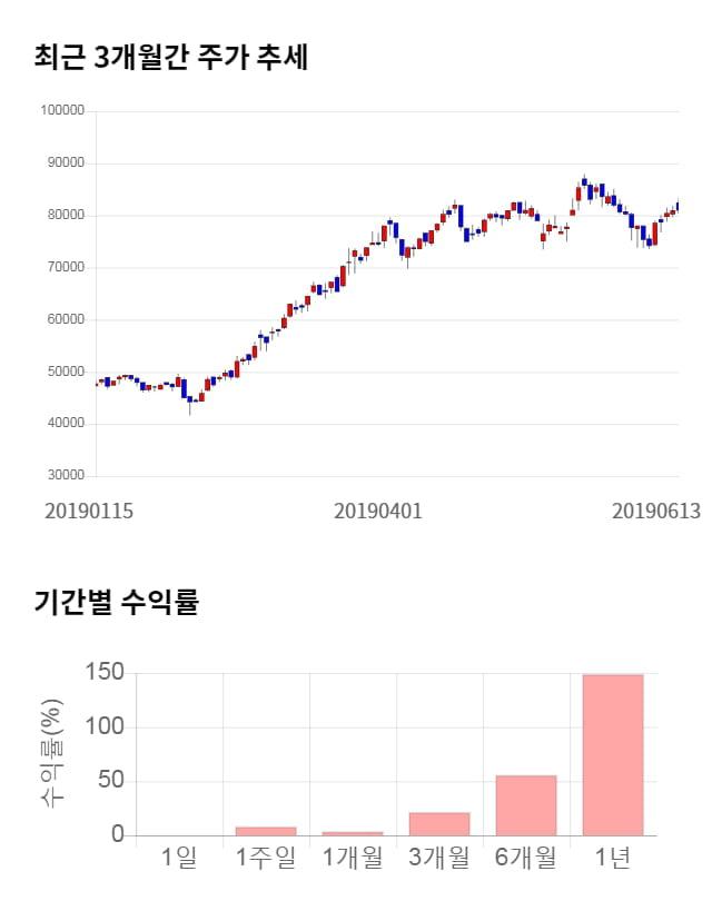 휠라코리아, 5거래일 연속 상승... 전일 대비 4% 상승
