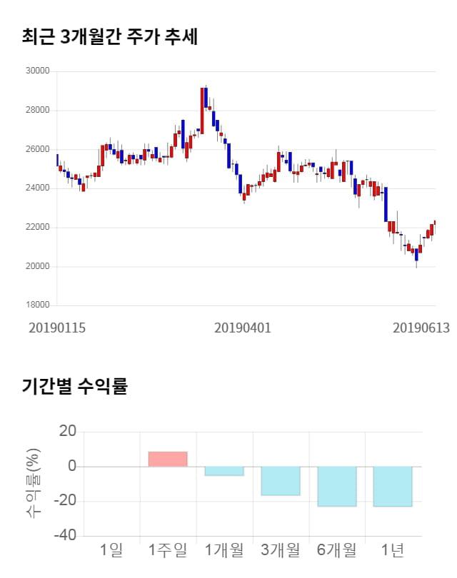 제일파마홀딩스, 5거래일 연속 상승... 전일 대비 4% 상승