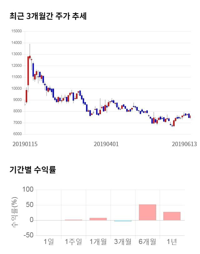 유니크, 전일 대비 약 8% 하락한 7,020원
