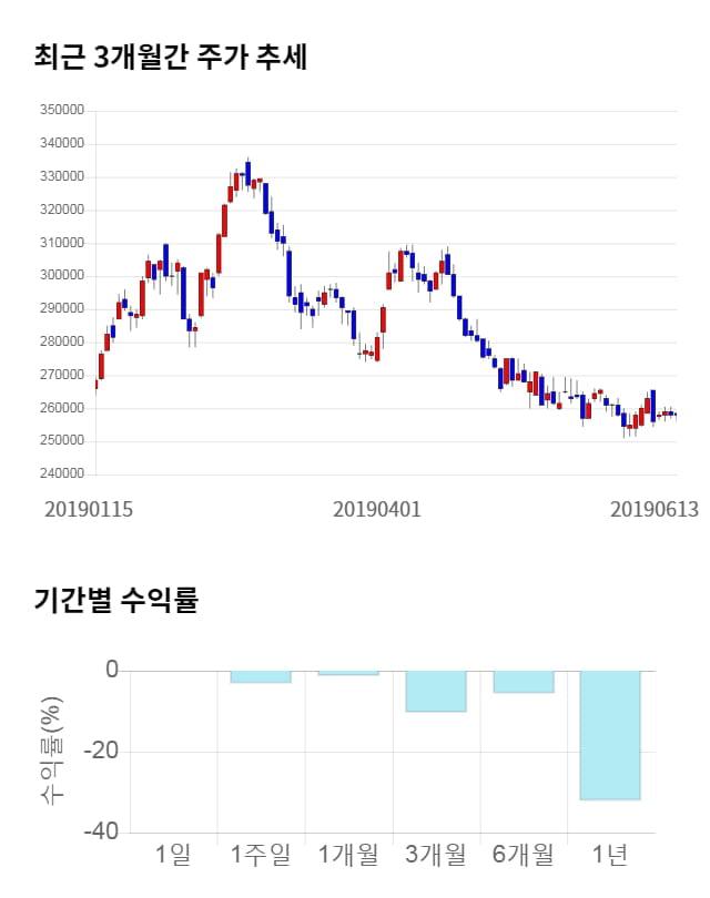 롯데케미칼, 전일 대비 약 4% 하락한 246,500원