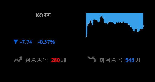 [마감 시황] 코스피 전일 대비 7.74p 하락한 2095.41p에 마감