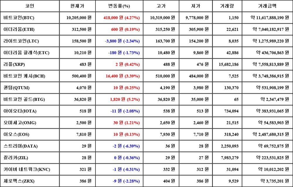 [가상화폐 뉴스] 06월 15일 00시 00분 비트코인(4.27%), 비트코인 골드(5.2%), 스트리머(-6.39%)
