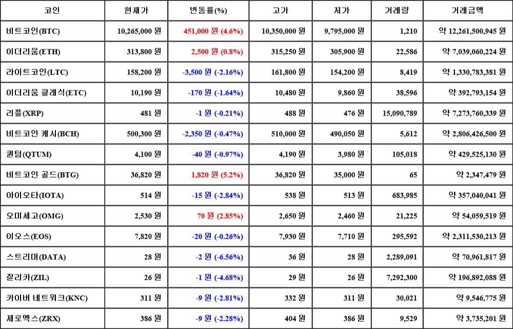 [가상화폐 뉴스] 06월 15일 01시 30분 비트코인(4.6%), 비트코인 골드(5.2%), 스트리머(-6.56%)