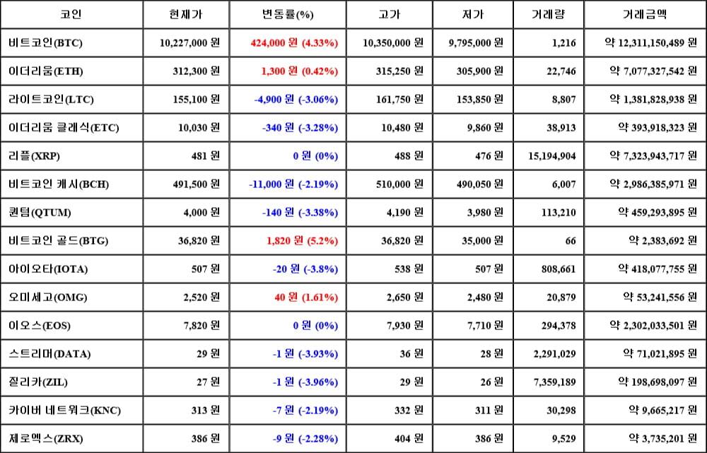 [가상화폐 뉴스] 06월 15일 02시 00분 비트코인(4.33%), 비트코인 골드(5.2%), 질리카(-3.96%)