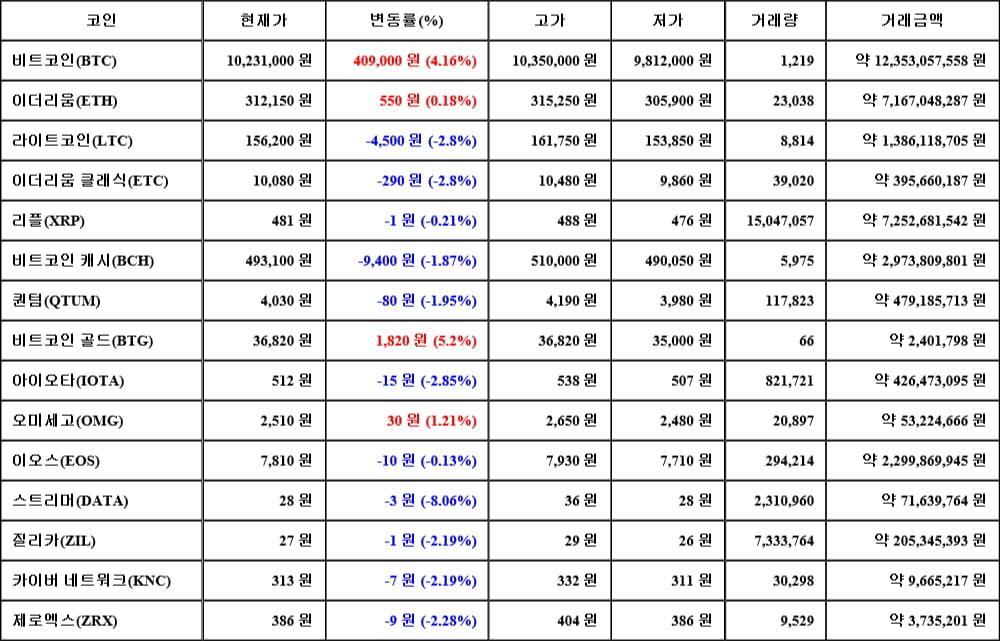 [가상화폐 뉴스] 06월 15일 02시 30분 비트코인(4.16%), 비트코인 골드(5.2%), 스트리머(-8.06%)