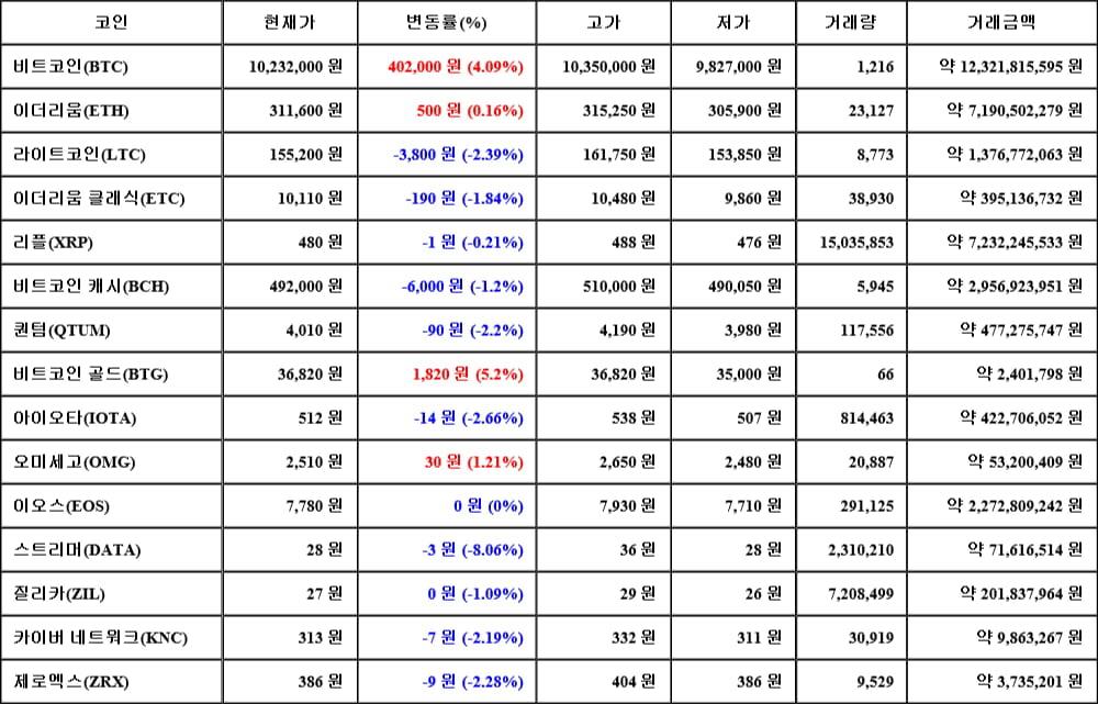 [가상화폐 뉴스] 06월 15일 03시 00분 비트코인(4.09%), 비트코인 골드(5.2%), 스트리머(-8.06%)