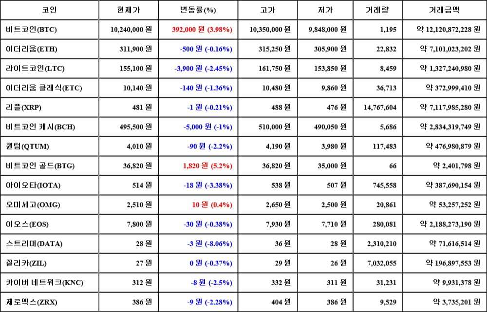 [가상화폐 뉴스] 06월 15일 03시 30분 비트코인(3.98%), 비트코인 골드(5.2%), 스트리머(-8.06%)