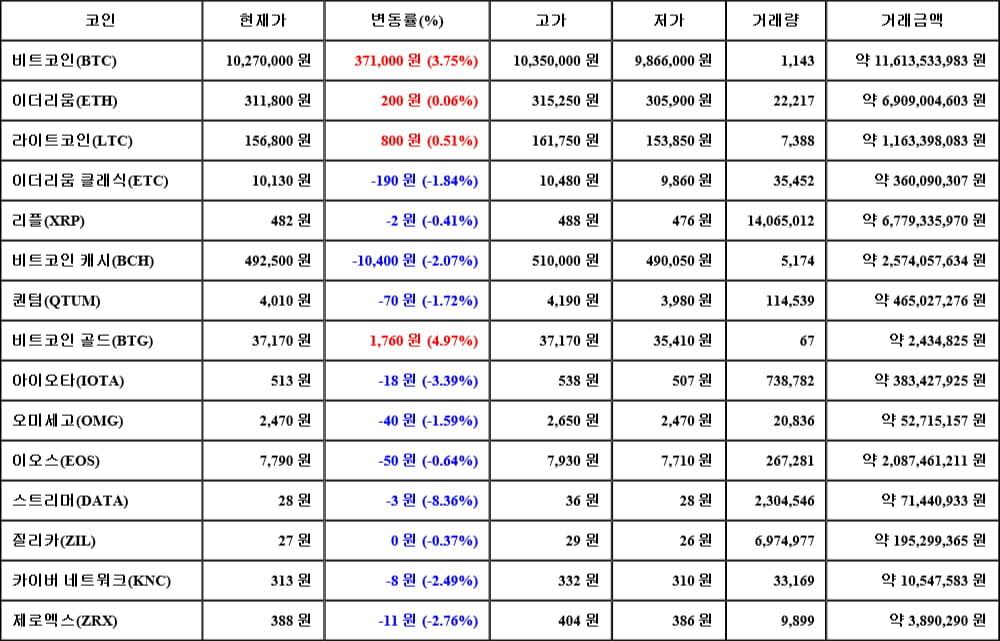 [가상화폐 뉴스] 06월 15일 05시 00분 비트코인(3.75%), 비트코인 골드(4.97%), 스트리머(-8.36%)