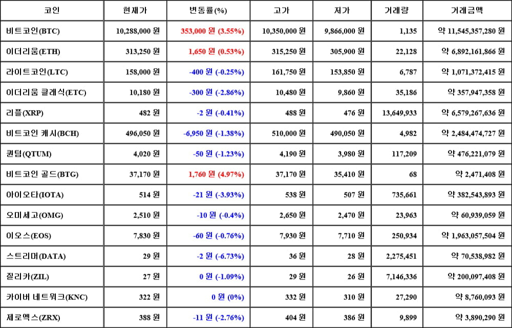 [가상화폐 뉴스] 06월 15일 06시 00분 비트코인(3.55%), 비트코인 골드(4.97%), 스트리머(-6.73%)