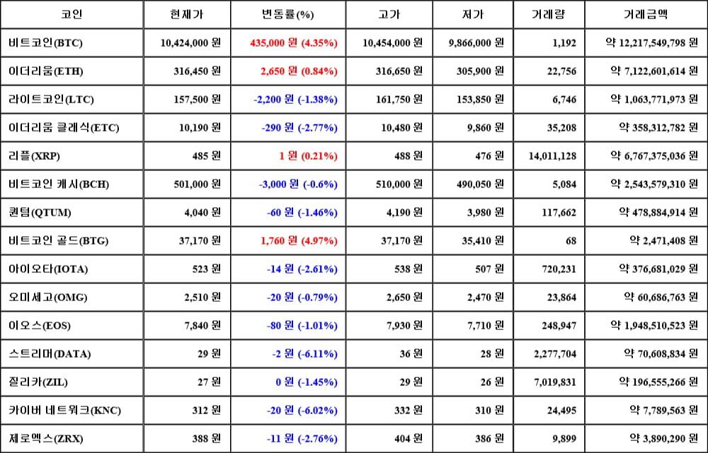 [가상화폐 뉴스] 06월 15일 06시 30분 비트코인(4.35%), 비트코인 골드(4.97%), 스트리머(-6.11%)