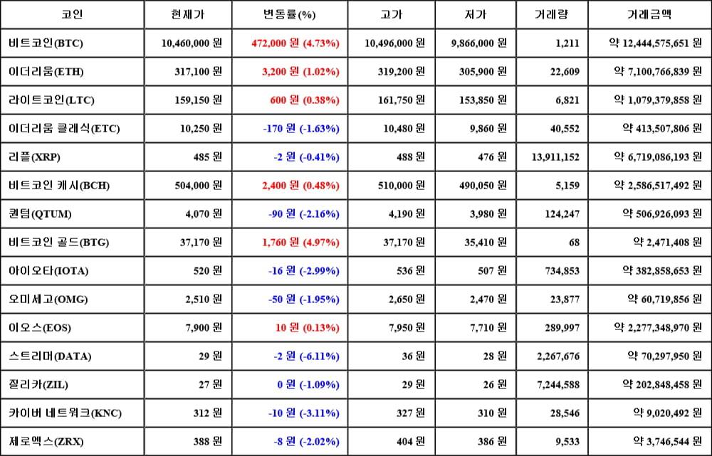 [가상화폐 뉴스] 06월 15일 07시 30분 비트코인(4.73%), 비트코인 골드(4.97%), 스트리머(-6.11%)