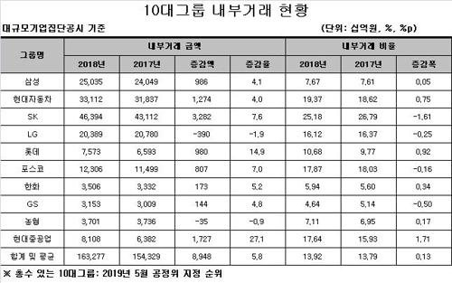 작년 10대그룹 국내 내부거래 163조원…매출의 14%