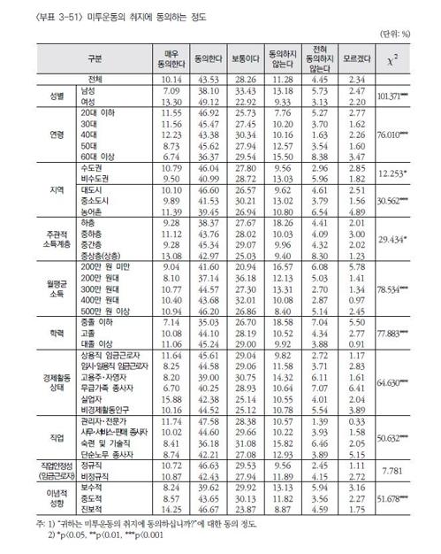 """""""미투 운동에 동의한다""""…여성 62% vs 남성 45%"""