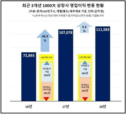 """""""흔들리는 한국 산업""""…작년 상장사 60%가 적자·흑자감소"""