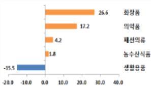 5대 유망소비재 수출 제대로 밀어준다…무역보험 8조원 지원